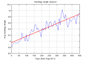 Average Hashtags length over time