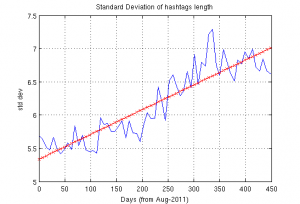 Standard deviation of Twitter Hashtags Length